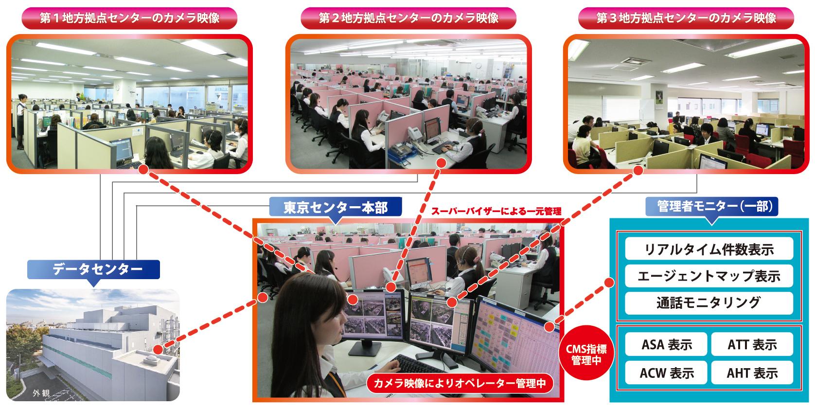 コールセンター採用情報